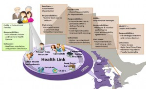 Central East Health Links (what is involved diagram)